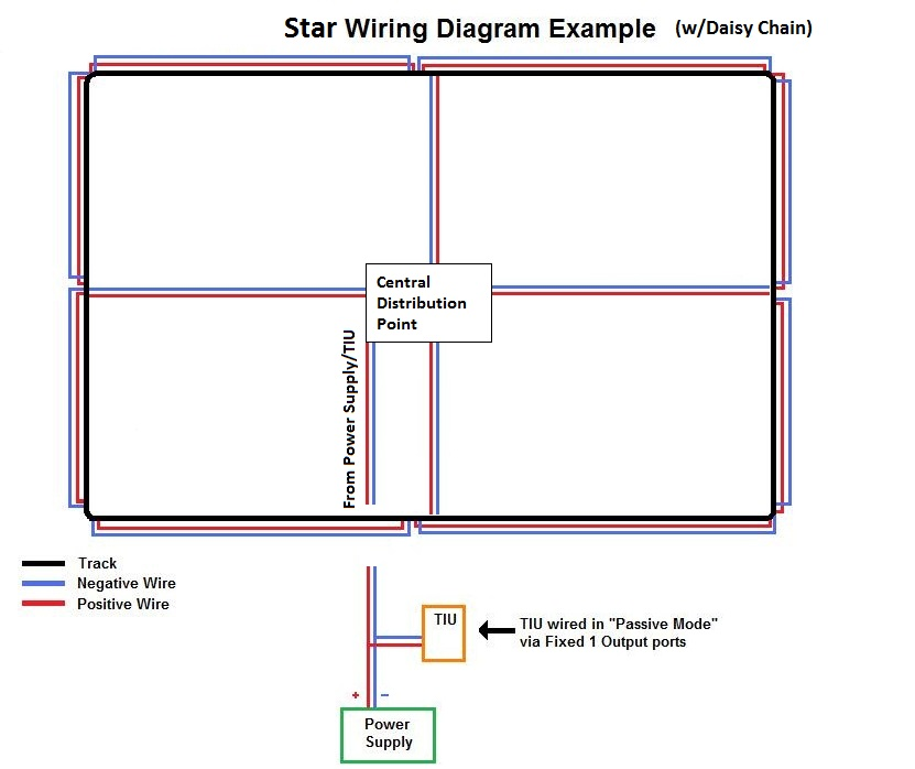 example: (centralized power distribution point ('star wiring') w/daisy  chain feeder wires)